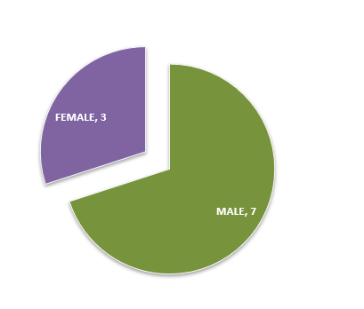 A1. Gender Composition of Board Members of Ghana Broadcasting Corporation